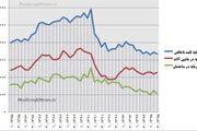 سقوط ۲۴ درصدی سرمایهگذاری در دولت یازدهم +نمودار
