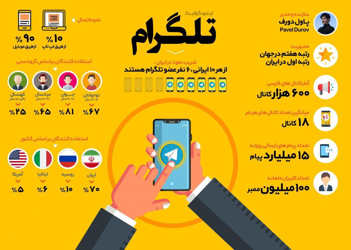 اعتبار تلگرام در گرو کاربران ایرانی!