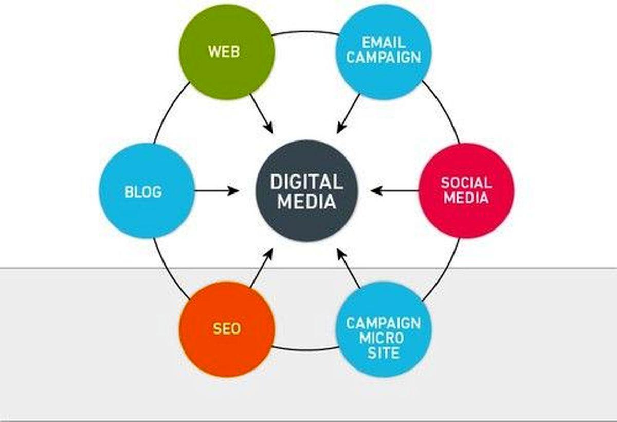 نقش سئو در برنامه دیجیتال مارکتینگ کسب و کارها